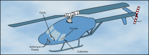 800px-Heli_flight_controls_dia-300x112